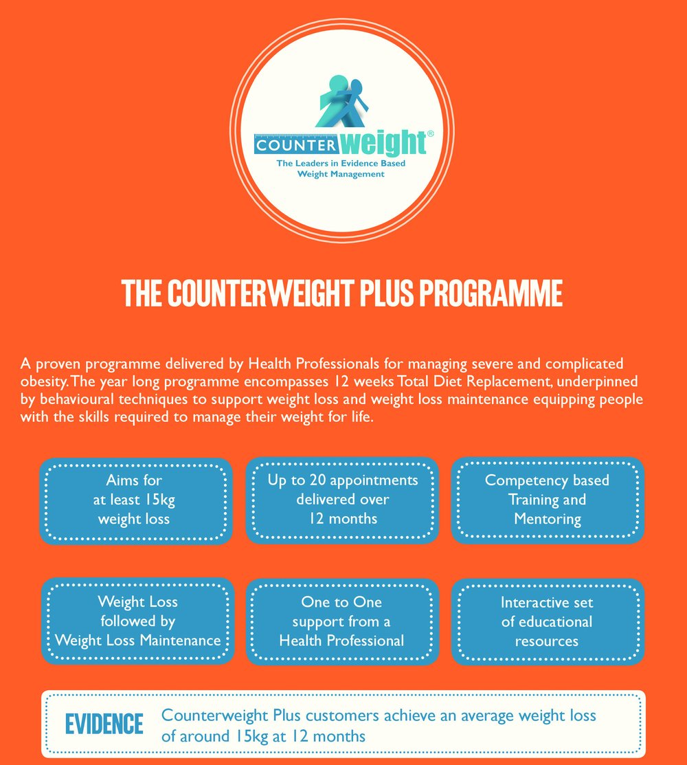 How Counterweight Plus Programme Works