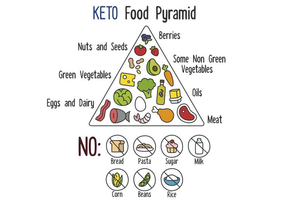 the Ketogenic Diet Food Pyramid